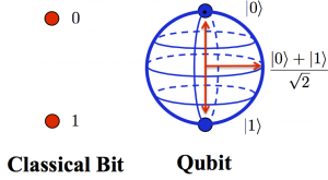 FIG: A Quantum bit and a Classical bit